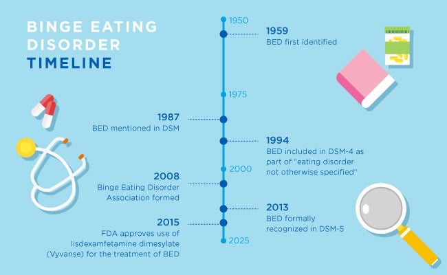 B E D :- Binge Eating Disorder- Are you stuck in the